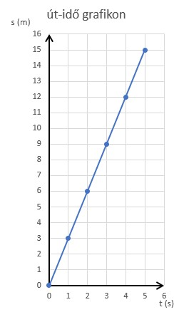 út-idő grafikon