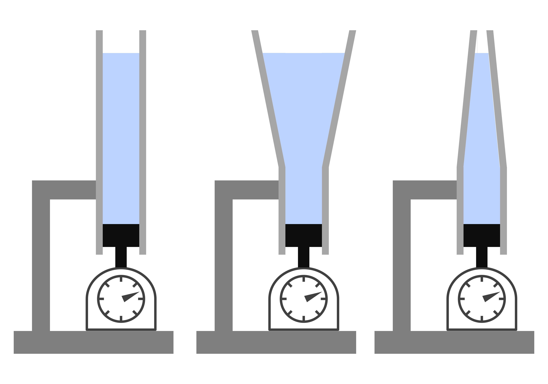 hidrosztatikai paradoxon