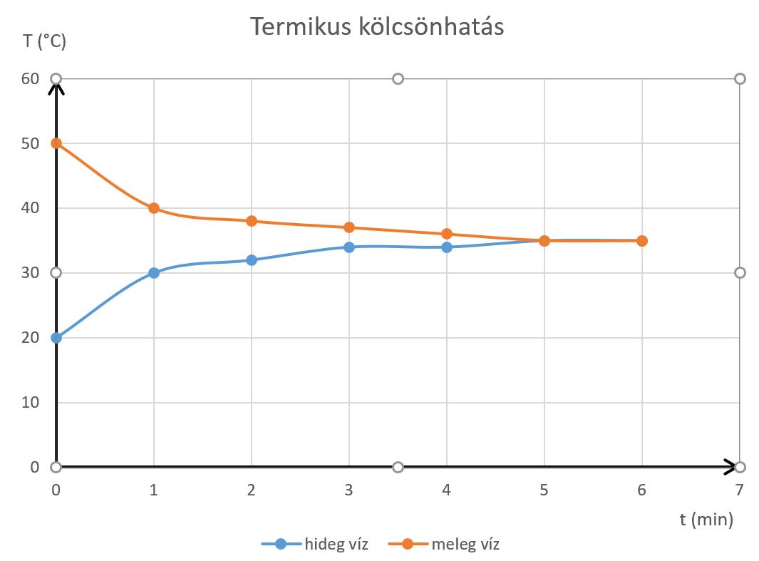 Termikus diagram
